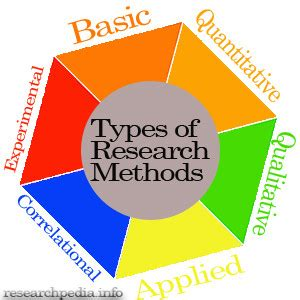 Report and thesis writing in research methodology